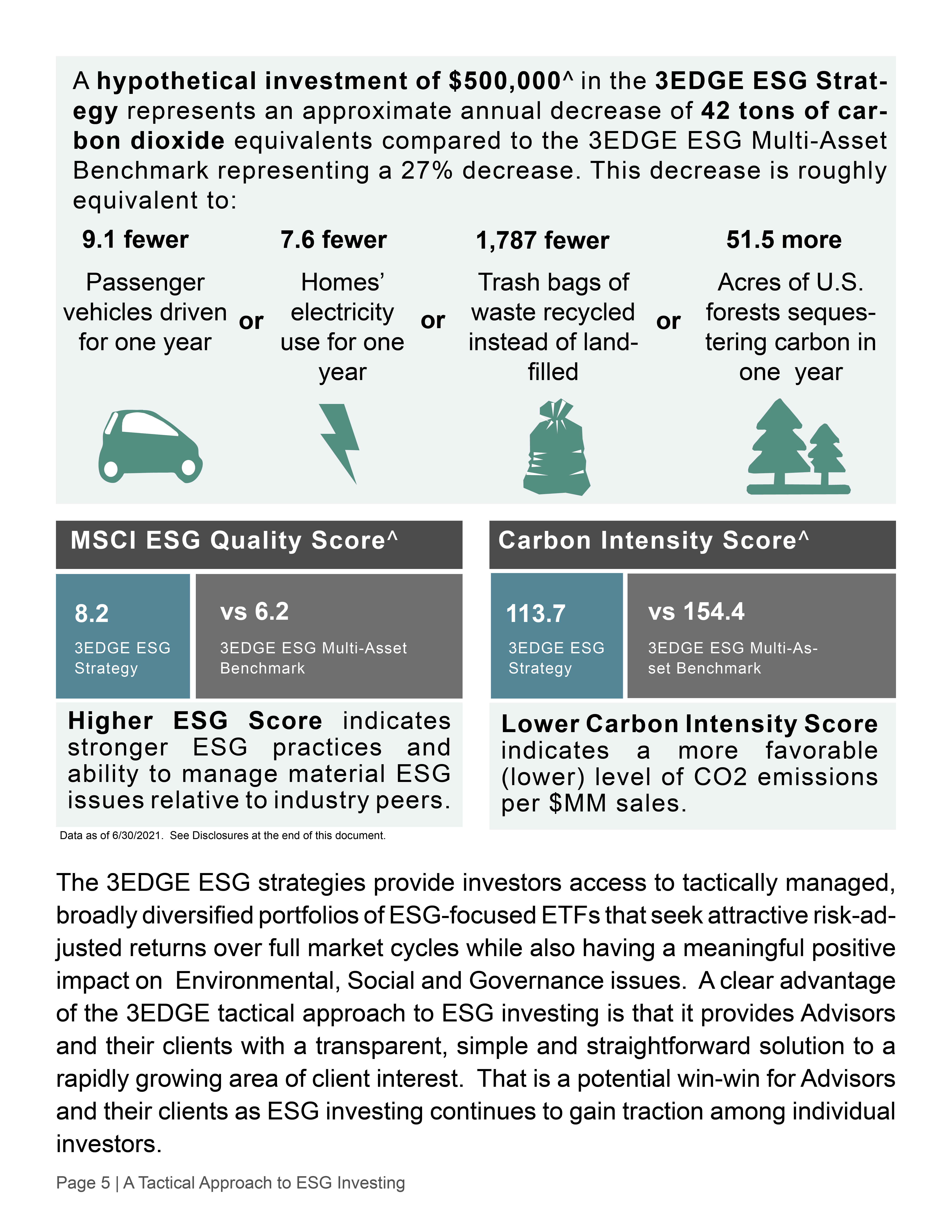 A Tactical Approach to ESG Investing5